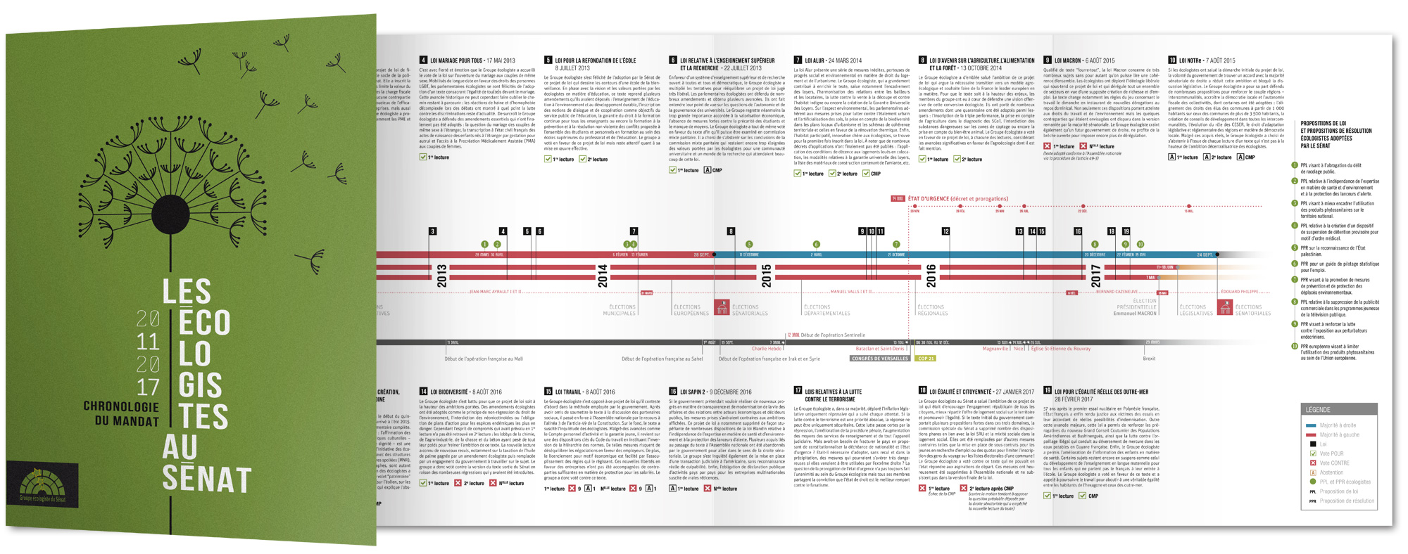 Timeline du bilan du groupe ecologiste du Sénat